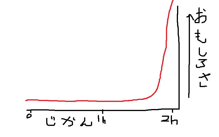 面白さグラフ