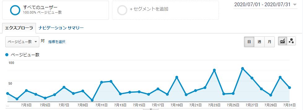 7月のpv数推移